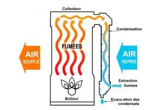 aérotherme gaz à condensation