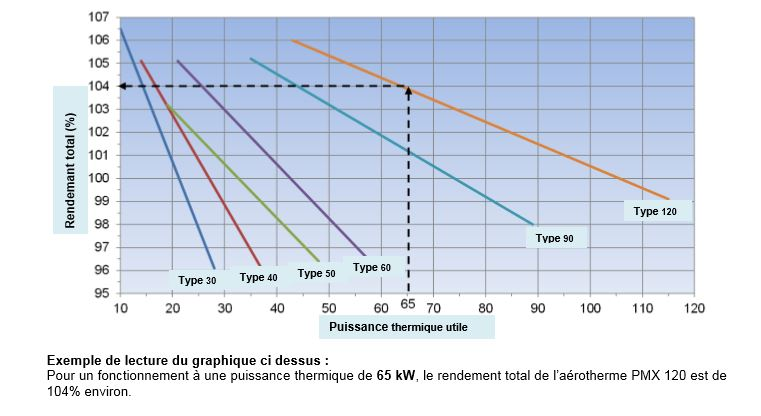 graphique rendement aerotherme gaz mixty